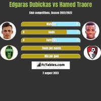 Edgaras Dubickas vs Hamed Traore h2h player stats