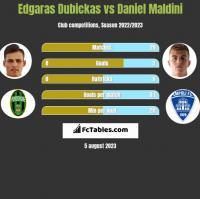Edgaras Dubickas vs Daniel Maldini h2h player stats