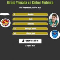 Hiroto Yamada vs Kleber Pinheiro h2h player stats