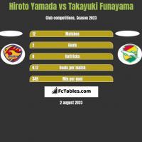 Hiroto Yamada vs Takayuki Funayama h2h player stats