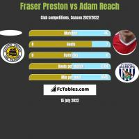 Fraser Preston vs Adam Reach h2h player stats