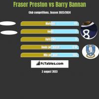 Fraser Preston vs Barry Bannan h2h player stats
