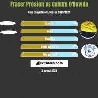 Fraser Preston vs Callum O'Dowda h2h player stats