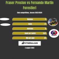 Fraser Preston vs Fernando Martin Forestieri h2h player stats