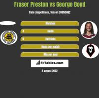 Fraser Preston vs George Boyd h2h player stats