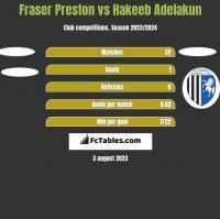 Fraser Preston vs Hakeeb Adelakun h2h player stats