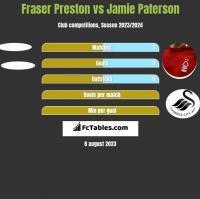 Fraser Preston vs Jamie Paterson h2h player stats