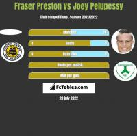 Fraser Preston vs Joey Pelupessy h2h player stats