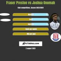 Fraser Preston vs Joshua Onomah h2h player stats