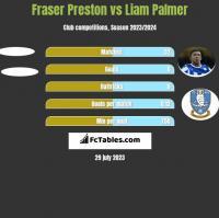 Fraser Preston vs Liam Palmer h2h player stats