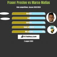Fraser Preston vs Marco Matias h2h player stats
