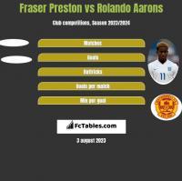Fraser Preston vs Rolando Aarons h2h player stats