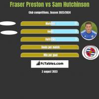 Fraser Preston vs Sam Hutchinson h2h player stats