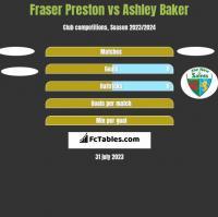 Fraser Preston vs Ashley Baker h2h player stats