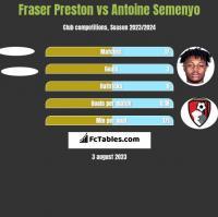 Fraser Preston vs Antoine Semenyo h2h player stats