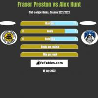 Fraser Preston vs Alex Hunt h2h player stats