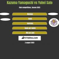 Kazuma Yamaguchi vs Yuhei Sato h2h player stats