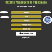 Kazuma Yamaguchi vs Yuji Kimura h2h player stats