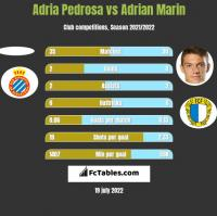 Adria Pedrosa vs Adrian Marin h2h player stats
