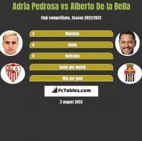 Adria Pedrosa vs Alberto De la Bella h2h player stats