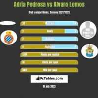 Adria Pedrosa vs Alvaro Lemos h2h player stats