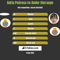 Adria Pedrosa vs Ander Iturraspe h2h player stats