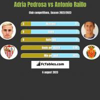 Adria Pedrosa vs Antonio Raillo h2h player stats