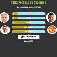 Adria Pedrosa vs Casemiro h2h player stats
