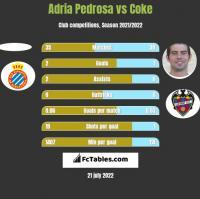 Adria Pedrosa vs Coke h2h player stats