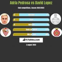 Adria Pedrosa vs David Lopez h2h player stats
