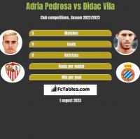 Adria Pedrosa vs Didac Vila h2h player stats
