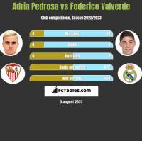 Adria Pedrosa vs Federico Valverde h2h player stats