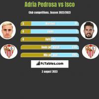 Adria Pedrosa vs Isco h2h player stats