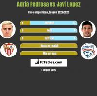 Adria Pedrosa vs Javi Lopez h2h player stats