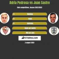 Adria Pedrosa vs Juan Sastre h2h player stats