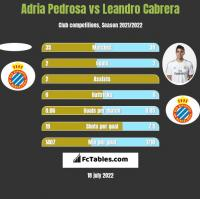 Adria Pedrosa vs Leandro Cabrera h2h player stats