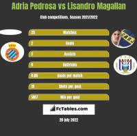Adria Pedrosa vs Lisandro Magallan h2h player stats