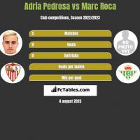 Adria Pedrosa vs Marc Roca h2h player stats