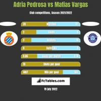 Adria Pedrosa vs Matias Vargas h2h player stats