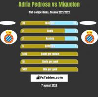 Adria Pedrosa vs Miguelon h2h player stats