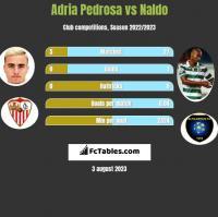 Adria Pedrosa vs Naldo h2h player stats