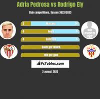 Adria Pedrosa vs Rodrigo Ely h2h player stats