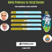 Adria Pedrosa vs Sergi Darder h2h player stats