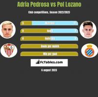 Adria Pedrosa vs Pol Lozano h2h player stats