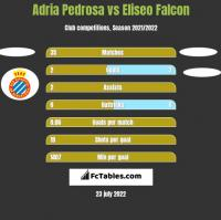 Adria Pedrosa vs Eliseo Falcon h2h player stats