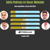 Adria Pedrosa vs Oscar Melendo h2h player stats