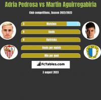 Adria Pedrosa vs Martin Aguirregabiria h2h player stats