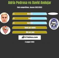 Adria Pedrosa vs David Andujar h2h player stats