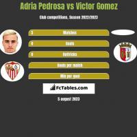 Adria Pedrosa vs Victor Gomez h2h player stats