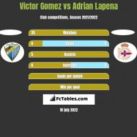 Victor Gomez vs Adrian Lapena h2h player stats
